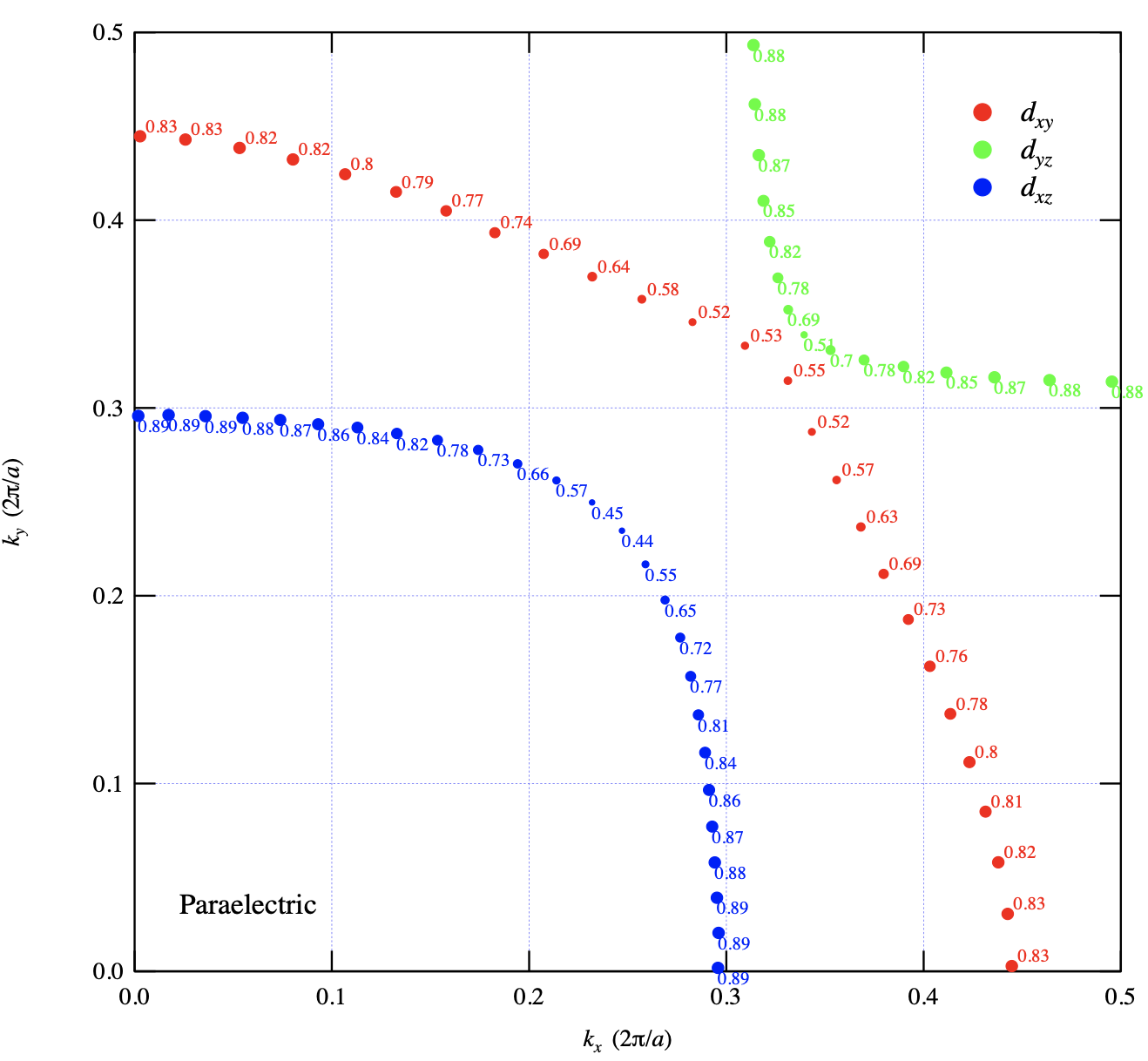 Topological superconductivity from transverse optical phonons in oxide heterostructures